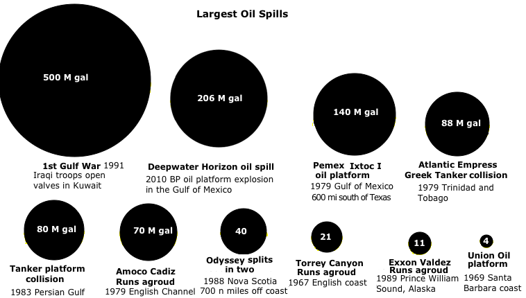 Timeline of Energy & Fuel