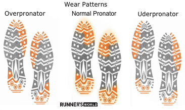 Running Shoes Pronation Wear Patterns