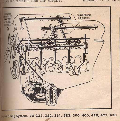 T13424006 1999 dodge durango 5 2l v8 distributor additionally Gm Hei Ignition Wiring Diagram further Ford 351 Windsor V8 Engine Specs Firing Order And moreover 26188 Flat Plane Crank Sbf 4 besides US7979193. on sbc firing order