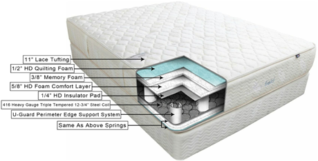 One Of The More Complex Mattresses Is Summerfield Geneva