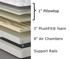 sleep number c4. Sleep Number Classic C4 $1,700 10 Inches. Comfort Layer: 2\ T