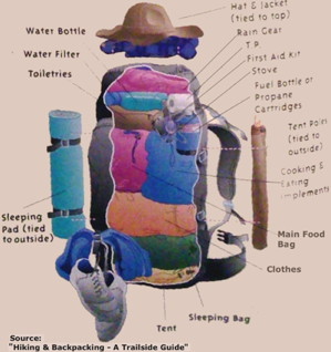 Trekking in Nepal: Organize and Load Your Backpack to ...