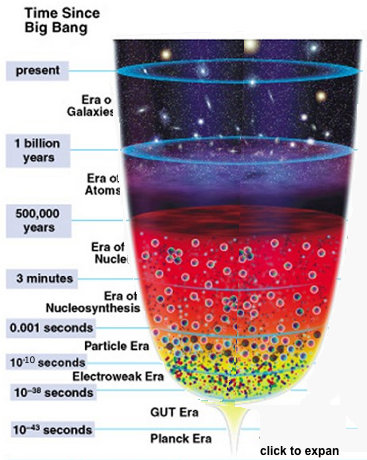 time of big bang nucleosynthesis