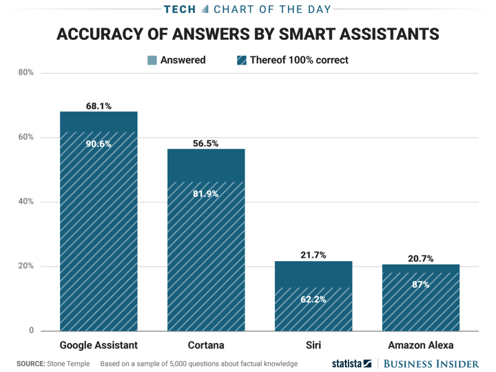 Sample Questions and Answers - Alexa, Google Assistant, Siri