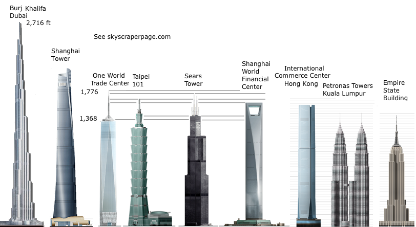 khalifa, one world trade center, sears tower, empire state building