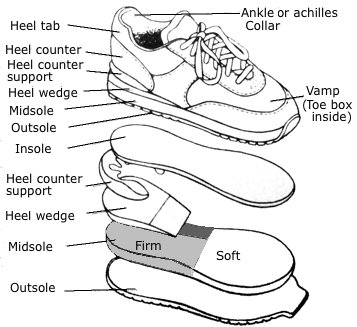 I Agree With Old Fashioned Foam Shoes This Is Correct A Rocker At The Midfoot Does Not Reduce Force On Forefoot That From Some Of Sites In My