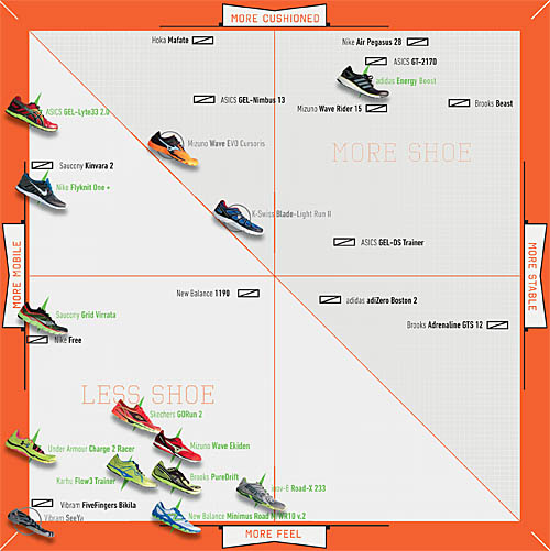 Runners World Nike Shoes Guide
