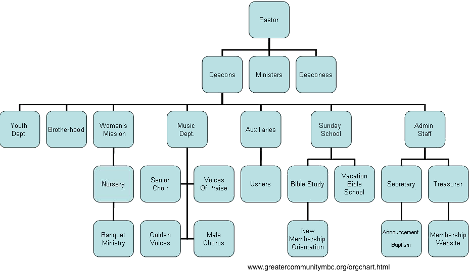 Church Organization and Functions – Church Organizational Chart