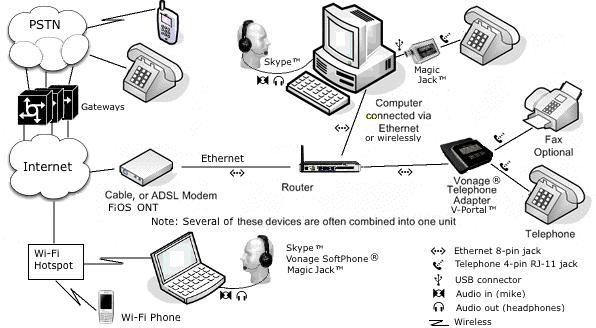 Internet Phones | Vonage Home Wiring Diagram |  | Don's Notes