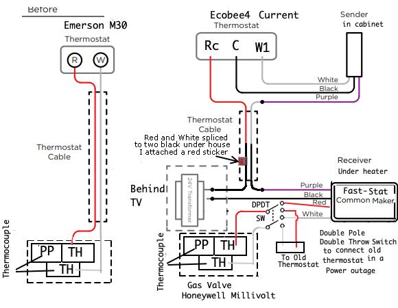 Echobee Thermostat