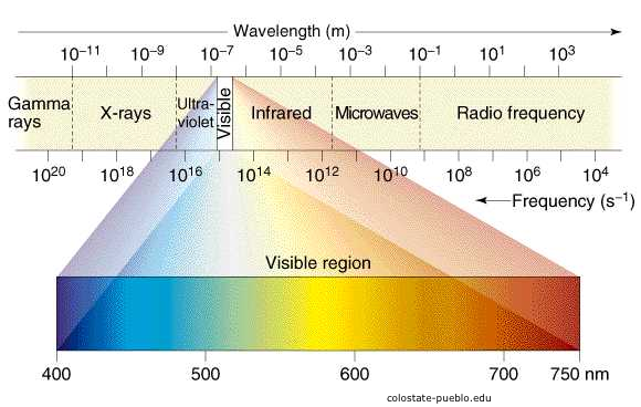 Electromagnetic Energy Spectrum